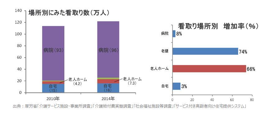 看取りグラフ_02